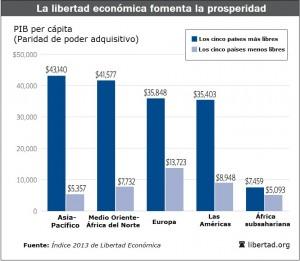 Fuente: Índice de Libertad Económica 2013