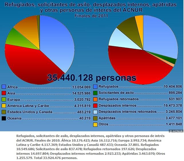 Población bajo tutela del ACNUR