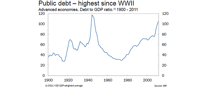La deuda se acerca a los máximos que se vivieron en la II Guerra Mundial. Fuerte: La Vanguardia