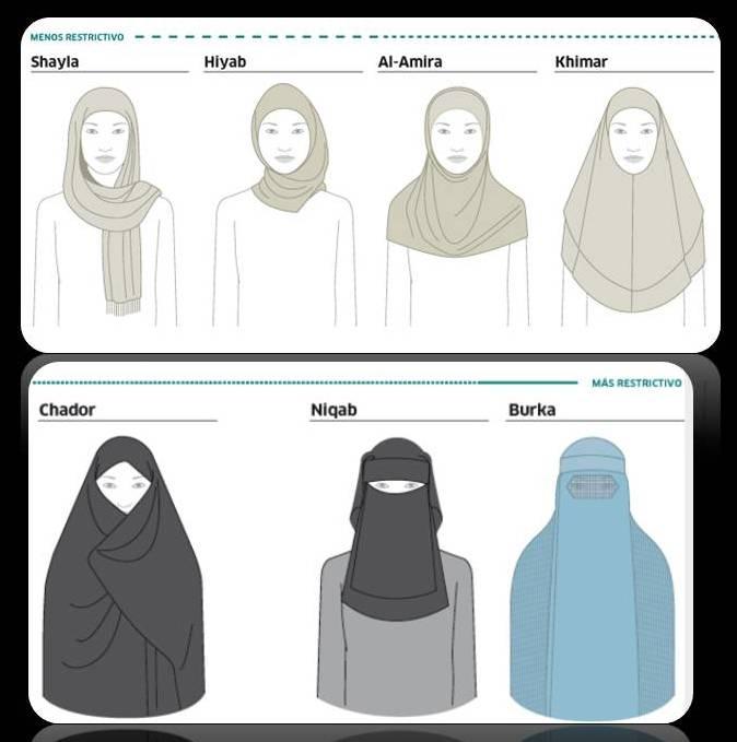 Distintos tipos de velos islámicos.
