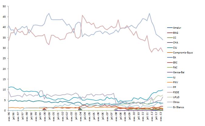 Intención de voto 1996-2013. Elaboración propia con datos CIS