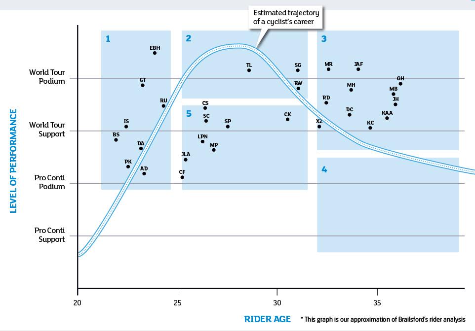 Gráfico do previsible rendemento dos corredores do equipo Sky /Fonte: ciclismo2005.com