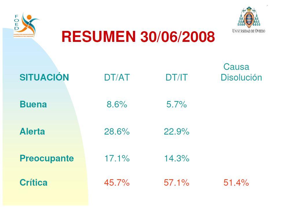 Situación de la deuda en los clubes de fútbol en el año 2008. La 1ª columna indica la capacidad de devolver la deuda, mientras que la 2ª indica la deuda del club en cuestión. La mitad de los equipos de la Liga BBVA estarían en una situación crítica.