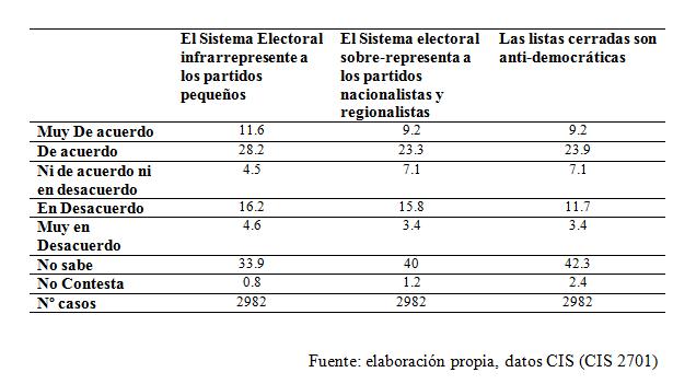 CIS Sistema Electoral