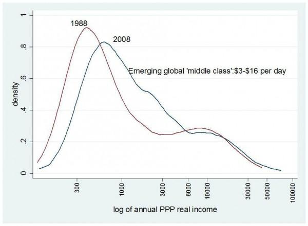 Cambio del nivel de renta mundial en 20 años. Fuente: Milanovik