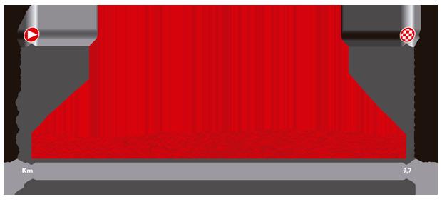 Perfil de la contrarreloj final en Santiago de Compostela - ©La Vuelta