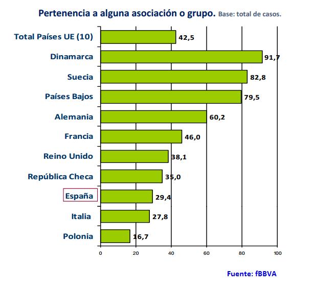 Asociacionismo en la UE desagregado por países. Fuente: fBBVA