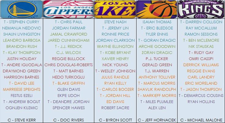 Los jugadores previstos como titulares, precedidos de indicación (Fuente: Elaboración propia).