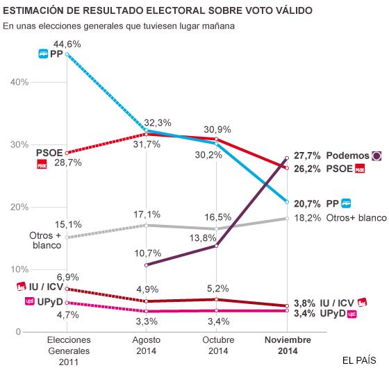 estimación de resultado electoral sobre voto válido - el país