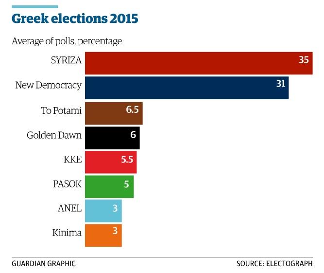 Media de porcentaje de votos de las principales encuestas electorales. | Fuente: The Guardian.