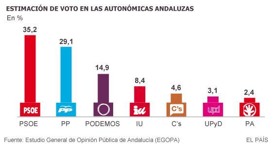 ©El País