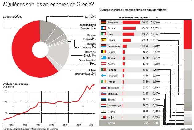 grecia-acreedores