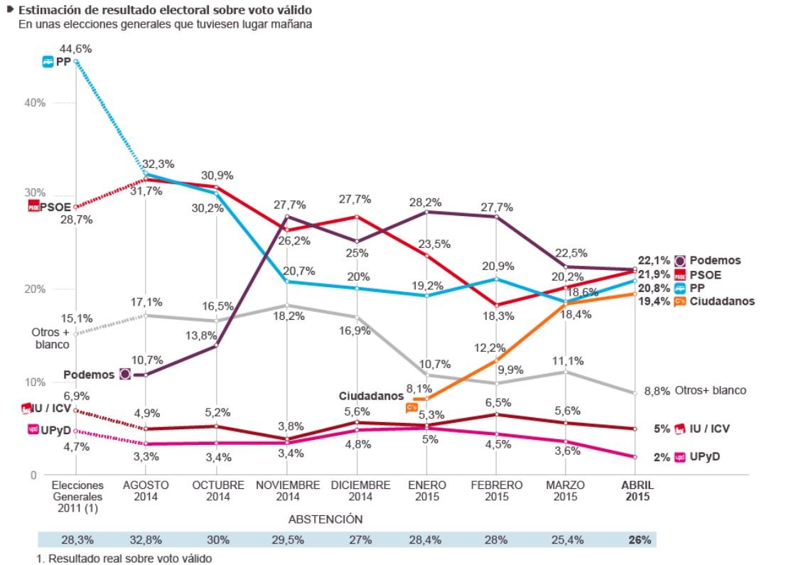 El tetrapartidismo perfecto de la última encuesta de Metroscopia | Fuente: El País