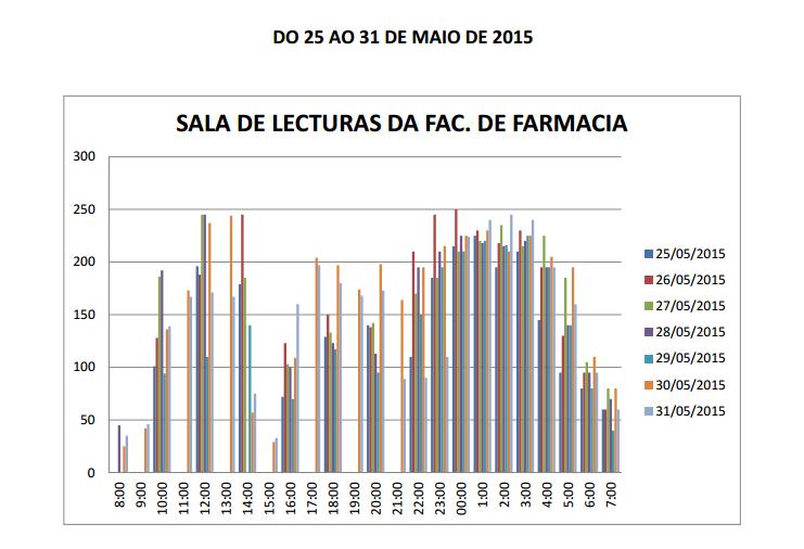 Estadísticas de ocupación da sala de estudo de Farmacia. Fonte: USC