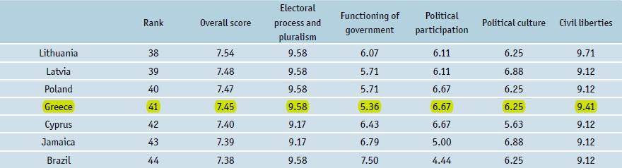 Grecia Democracy Index 2014