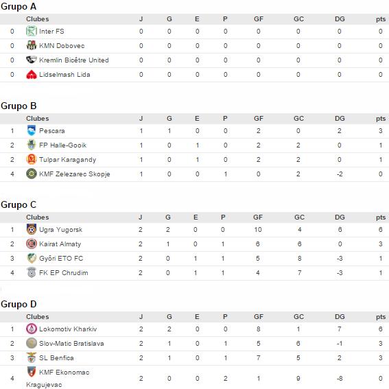Clasificaciones de los cuatro grupos tras los dos primeros días de competición   @ es.uefa.com