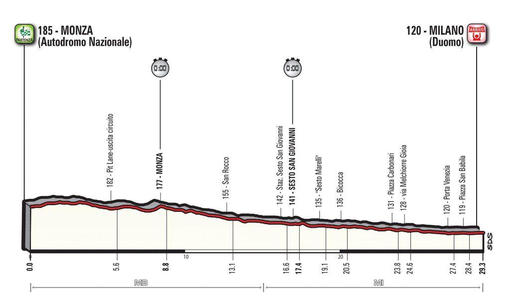 La carrera finaliza con otra crono entre Monza y Milán. Competición hasta el último día - ©Giro de Italia