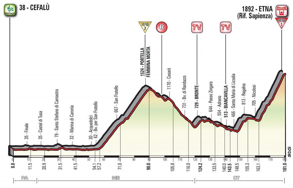 En la cuarta etapa aparece el primer final en alto de la carrera. El Etna marcará las primeras diferencias.