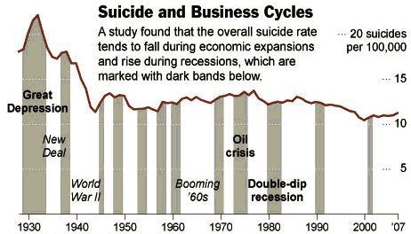 Suicidio y crisis económicas EEUU