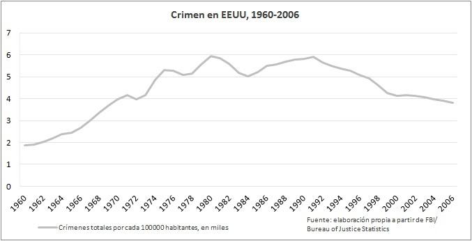 crimen-eeuu