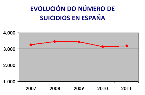 suicidios en españa