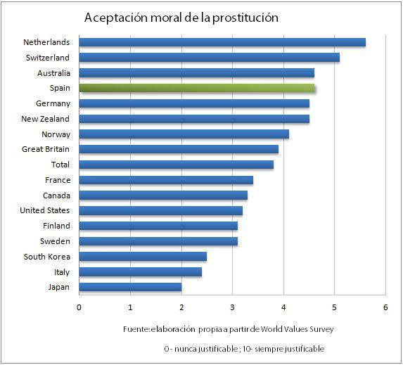Aceptación moral de la prostitución para algunos países seleccionados