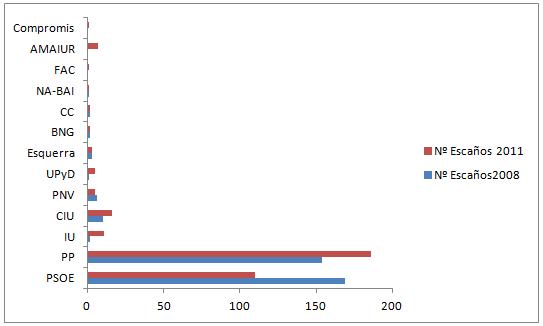 Comparativa últimos resultados electorais España