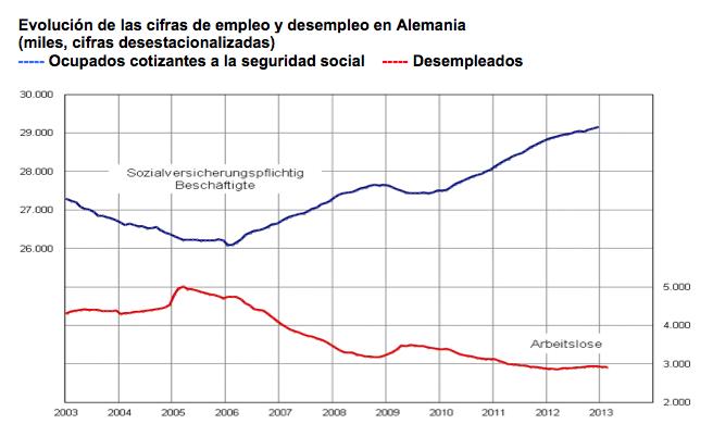 empleo.gob.es