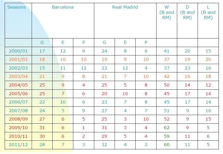 Real Madrid + Barcelona