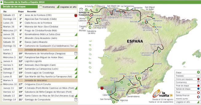 Recorrido de La Vuelta a España 2014, sacada de As.com