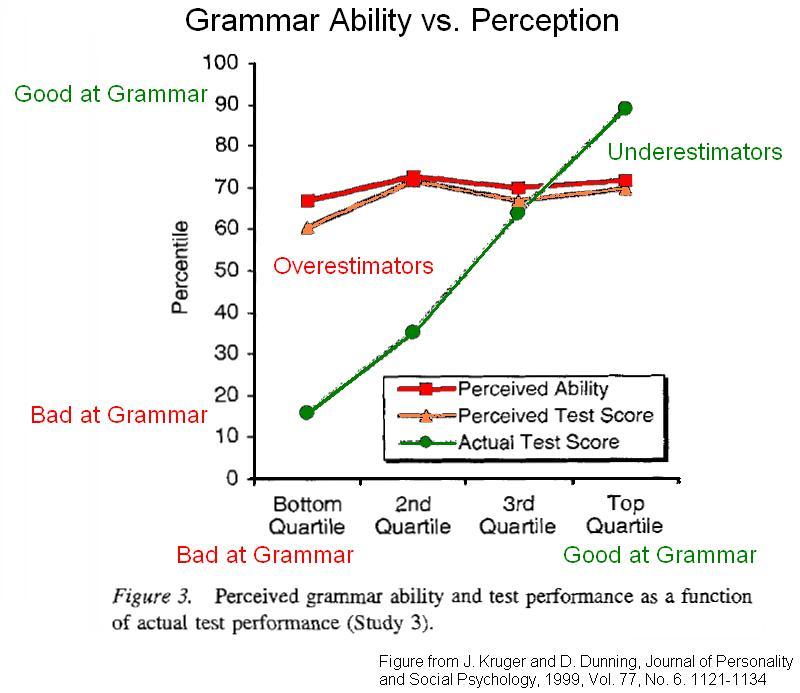 Gráfica sobre el estudio del efecto.