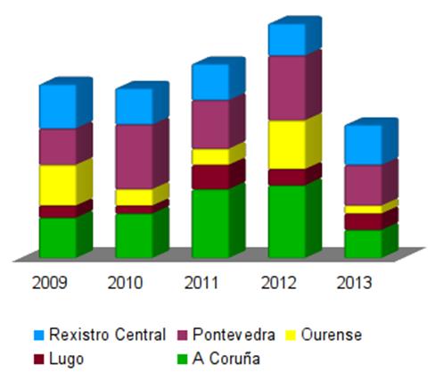 Cooperativas creadas ata maio de 2013. Fonte: Rede Eusumo.