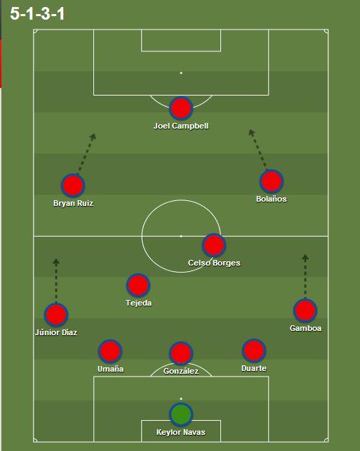 Once habitual de la selección de Costa Rica en el Mundial   Fuente: creación propia.