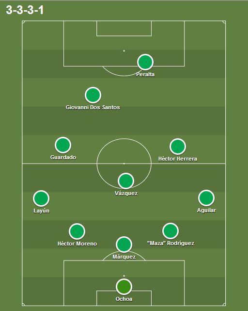 Once habitual de México en el Mundial   Fuente: creación propia.