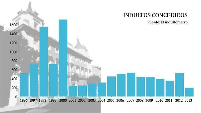 En 2013 se concedieron 204 indultos, el menor número desde 1996 | Fundación Ciudadada Civio