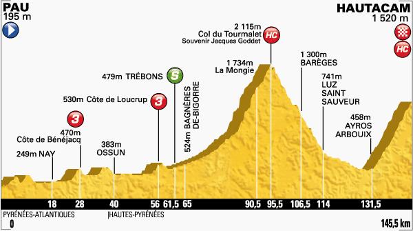 El Tour echará el telón a la alta montaña con dos puertos clásicos de los Pirineos: Tourmalet y Hautacam - ©El peloton.net