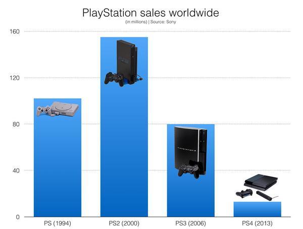 Gráfica de ventas de Play Station.