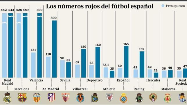 Las cifras de la deuda en el fútbol español | Fuente: ABC.com