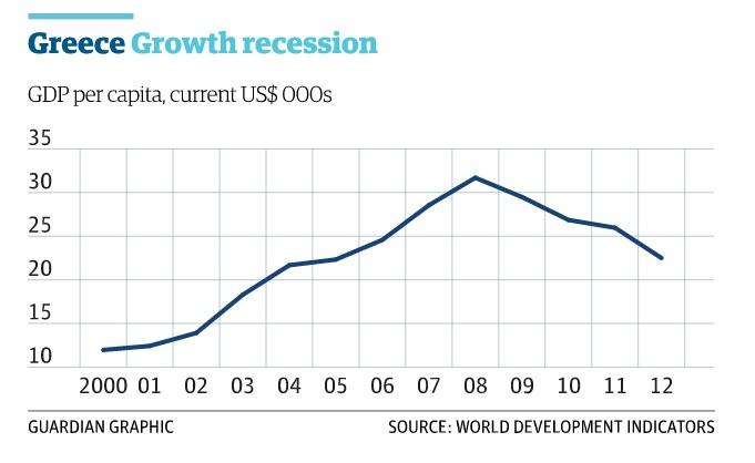 Variación del PIB griego a lo largo de los últimos años. | Fuente:  The Guardian.