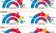 As enquisas piden pactos nas principais cidades galegas