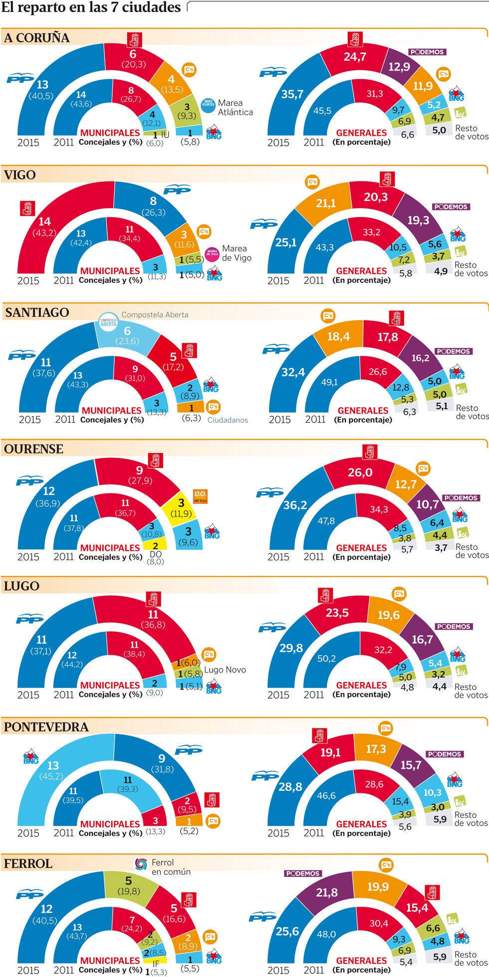 O panorama a un mes das Eleccións Municipais do 24 de maio | Fonte: Datos de Sondaxe, Infografía La Voz de Galicia
