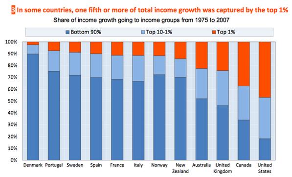 Parte del crecimiento existente entre 1975 y 2007 capturado por el top 1%, top 1-10% y el 90% restante de la población para diferentes países. Fuente: OECD.