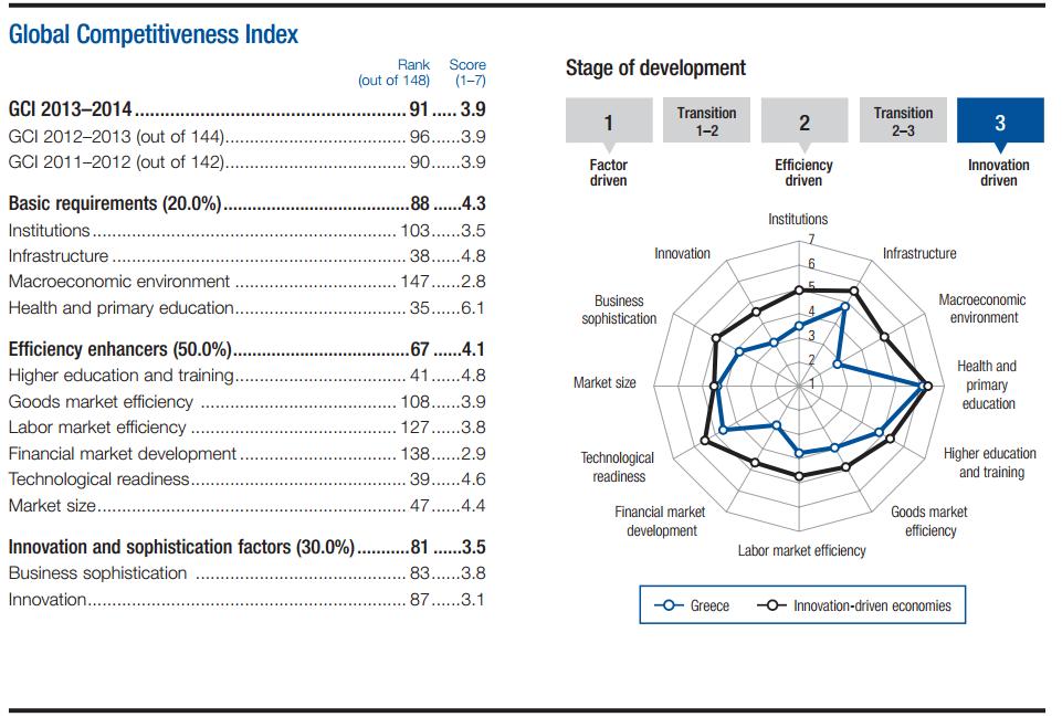 Resultados de Grecia en el Global Competitiveness Index, 2013-2014. Fuente:  World Economic Forum