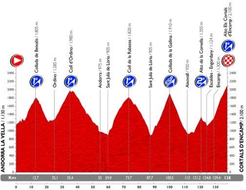 La etapa reina será en Andorra e incluye seis puertos en solo 138 km. Una aútentica bestialidad - ©La Vuelta