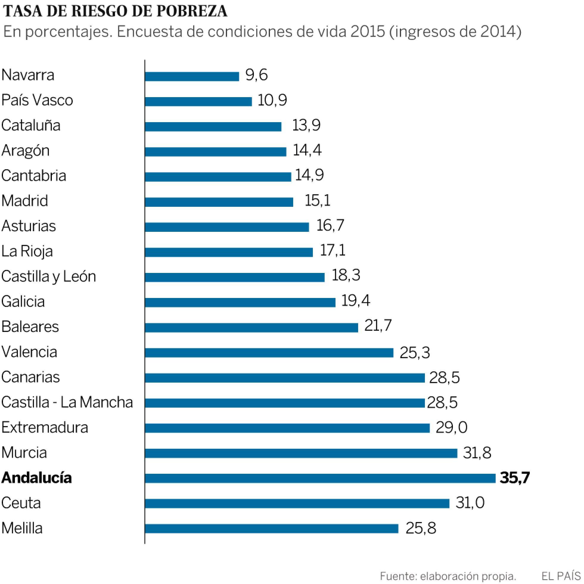tasa riesgo de pobreza
