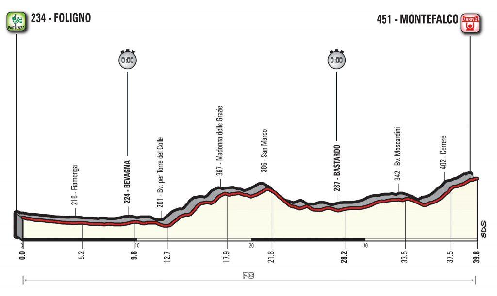 La gran contrarreloj del Giro llegará en la décima etapa. 42 km que pueden dar un vuelco en la general.